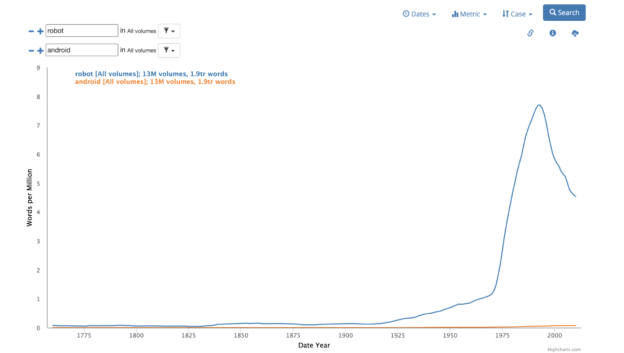 """A graph showing the frequency of the use of the words """"robot"""" and """"android"""" in the HathiTrust corpus."""