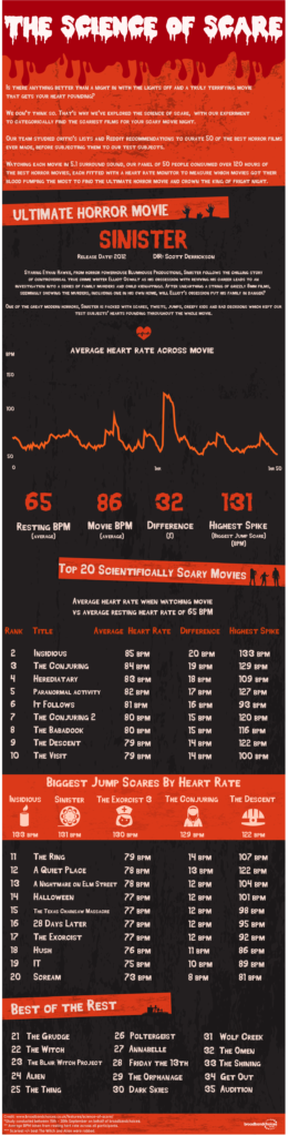 List of 35 horror movies ranked by average heart rate of 50 people while watching them.