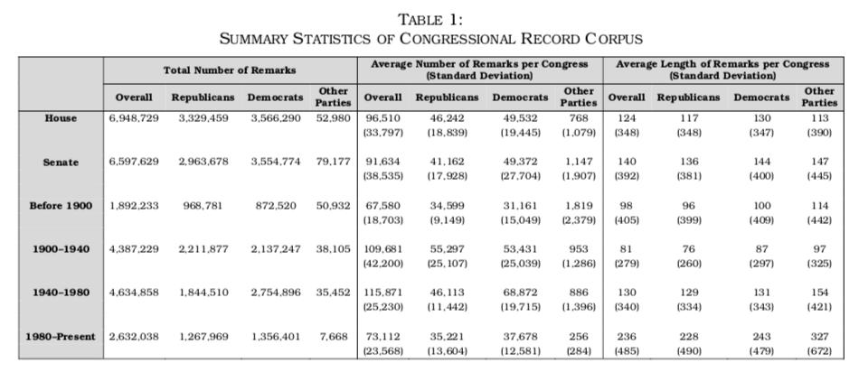 Summary Statistics of Congressional Record Corpus